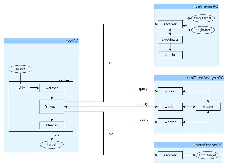 docs/DataTransferArchitecture.png